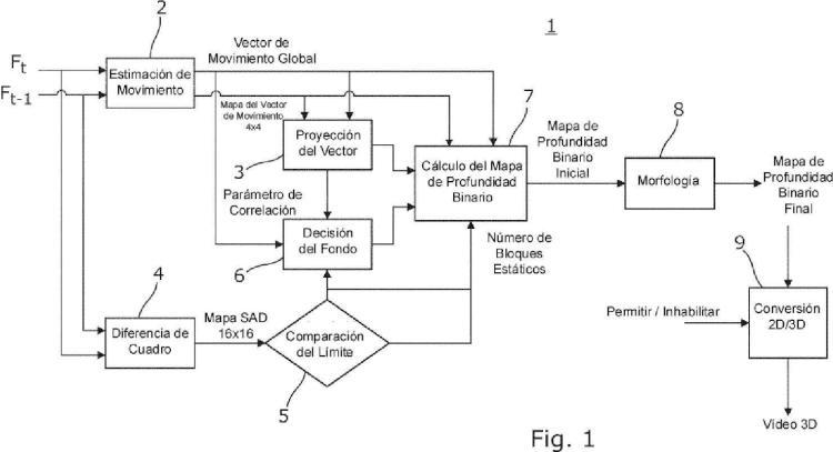 Método y aparato para la generación de un mapa de profundidad y un vídeo 3D.