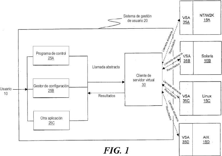 Método y sistema para simplificar la gestión de servidores distribuidos.