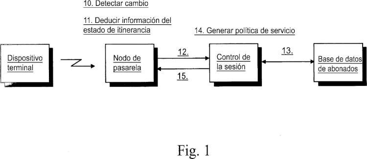 Suministro de información de estado de la itinerancia para control del servicio en una red de comunicación basada en paquetes de datos.