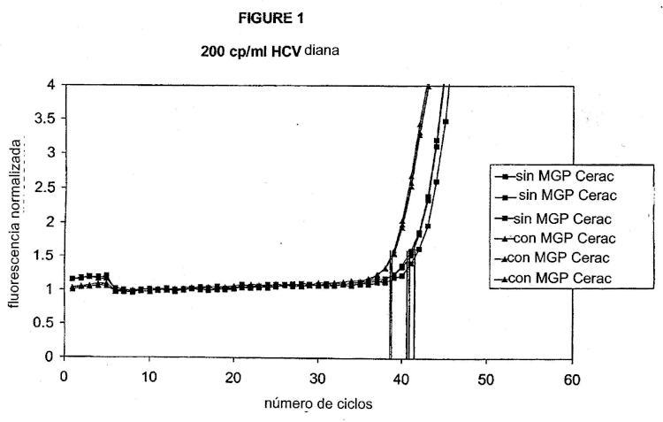 Empleo de un material de sílice en una reacción de amplificación.