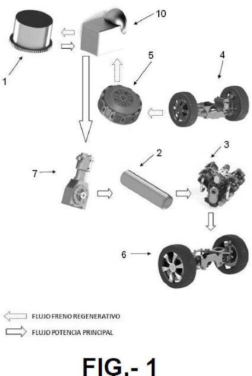 Cadena cinemática con sistema de almacenamiento auxiliar de energía para vehículos automóviles.