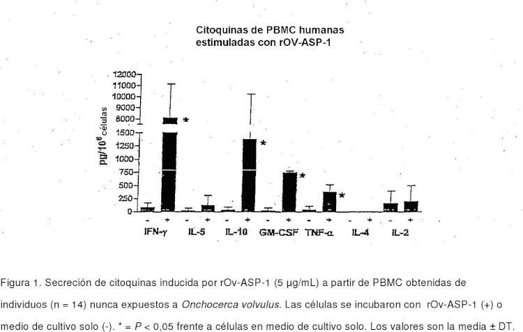 Propiedades de coadyuvancia y potenciación inmunitaria de productos naturales de Onchocerca volvulus.