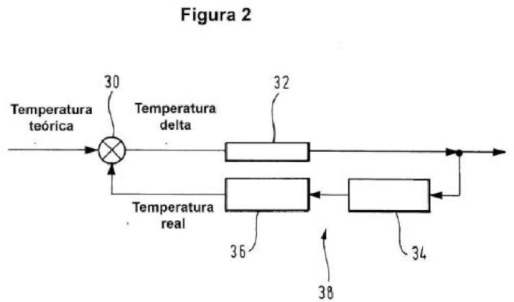 Procedimiento para la regulación de la temperatura de un campo de cocción.