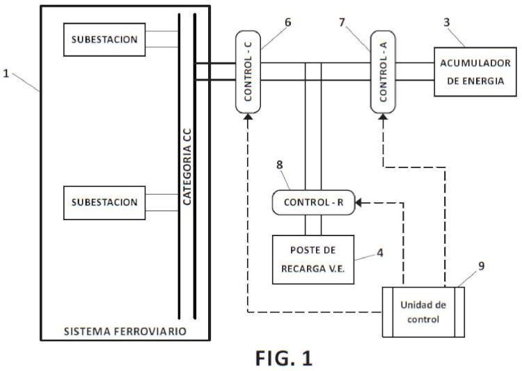 Sistema de aprovechamiento de energía eléctrica regenerada por un tren o disponible en catenaria, por parte de un vehículo eléctrico, y procedimiento asociado.