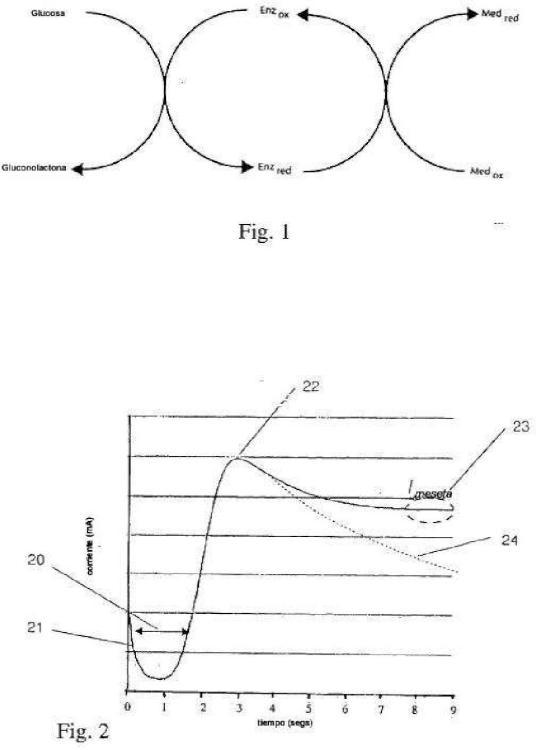 Determinación del llenado parcial en tiras electroquímicas.