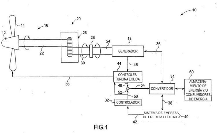 Sistema de control de turbinas eólicas y empresas de energía eléctrica.