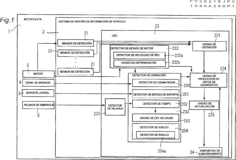 Sistema de gestión de información de vehículo.