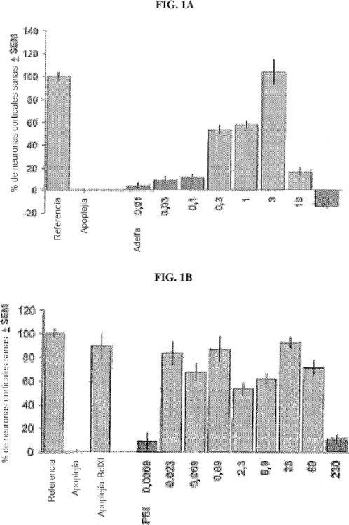 Extracto de la especie Nerium o de la especie Thevetia para tratamiento de enfermedades neurológicas.