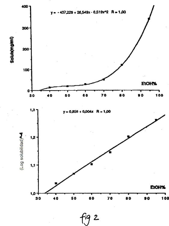Geles a base de testosterona que comprenden propilenglicol y miristato de isopropilo como promotores de penetración.