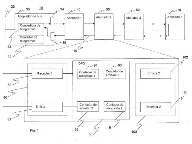 Procedimiento, sistema y acoplador de bus para el intercambio de datos entre una red superpuesta y una subyacente.
