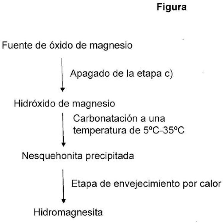 Procedimiento para preparar hidromagnesita.