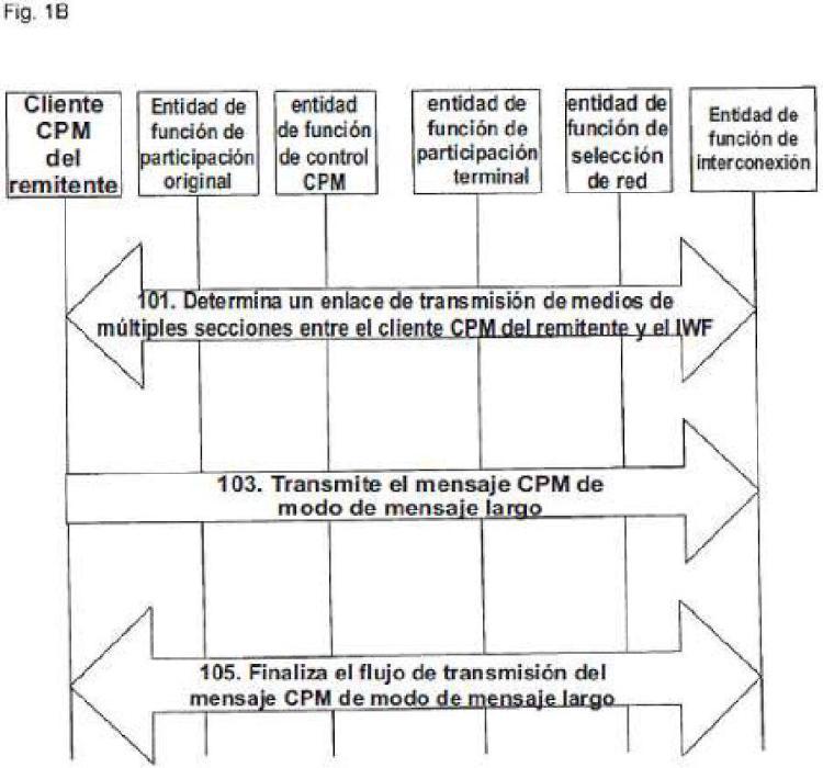 Método y sistema para transmitir mensajes de Mensajería de Protocolo de Internet Convergente (CPM) de modo de mensaje grande.