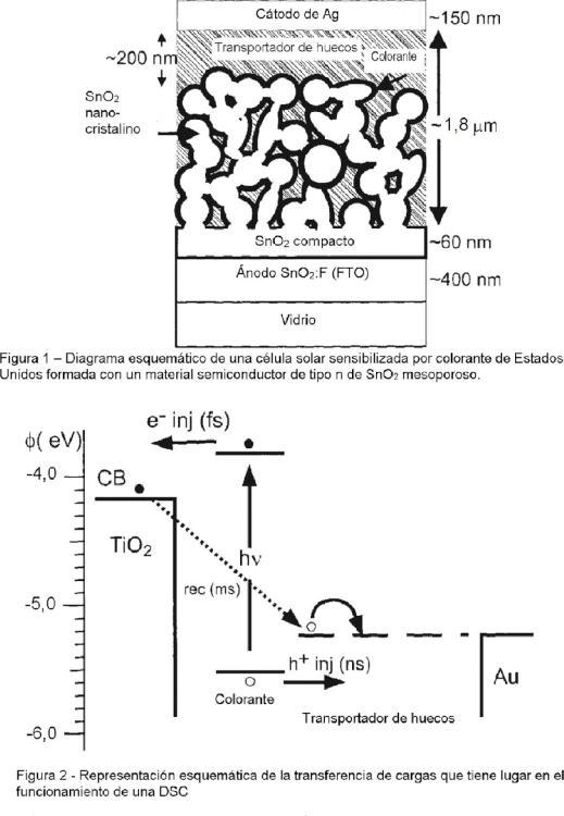 Dispositivo de heterounión p-n de estado sólido.
