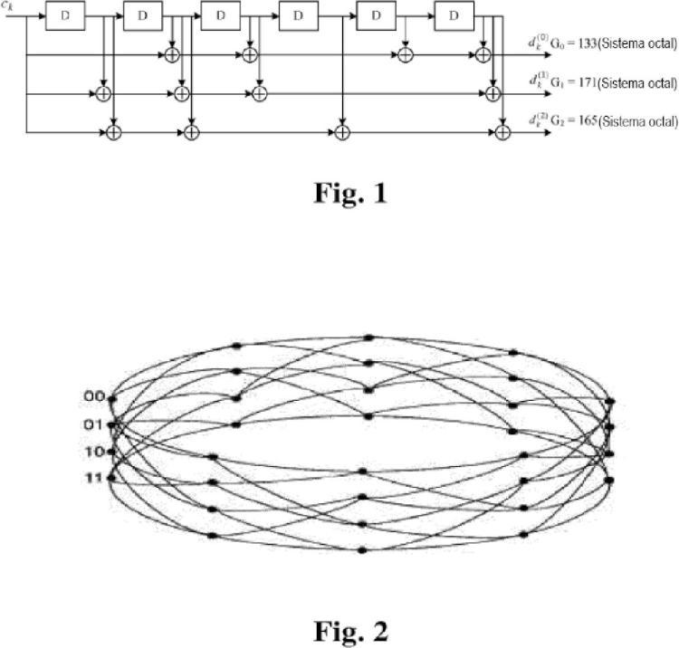 Método de decodificación de canales y decodificador convolucional en bucle.