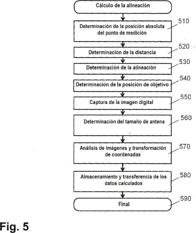 Procedimiento y dispositivo para determinar y almacenar la posición y la alineación de estructuras de antena.