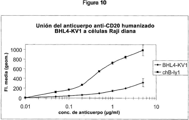 Moléculas de unión a antígeno con afinidad de unión a receptores Fc y función efectora incrementadas.
