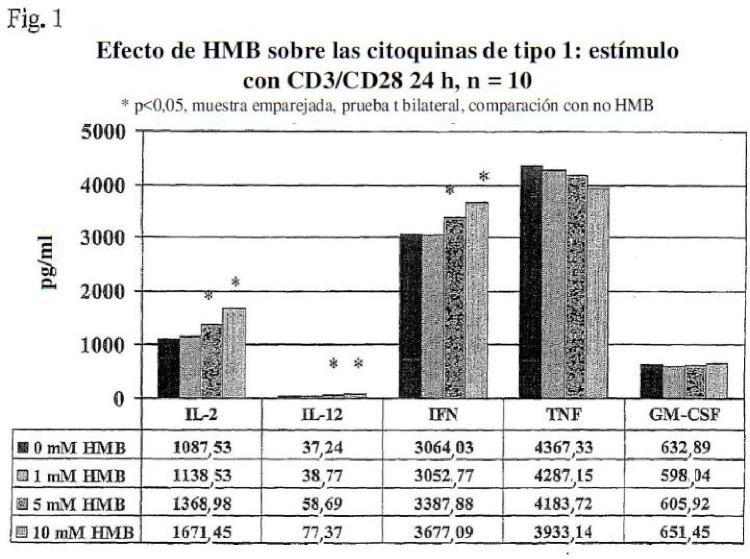 Uso de beta-hidroxi-beta-metilbutirato para modular el desequilibrio en la producción de citoquinas de tipo 1 y tipo 2.