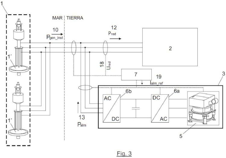 Sistema para el acondicionamiento de la potencia eléctrica generada en un sistema de generación undimotriz.