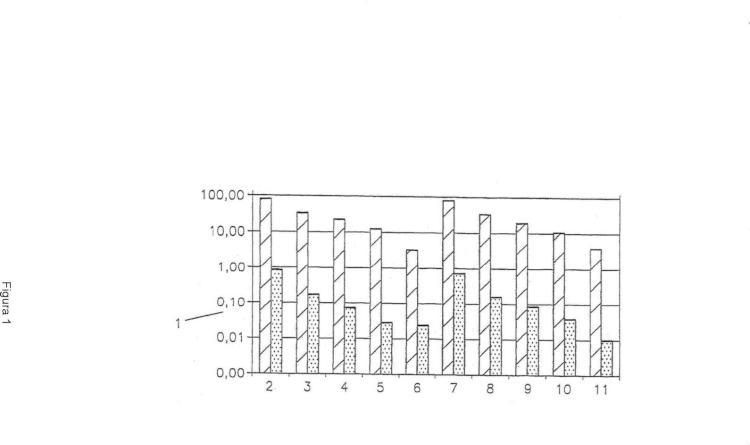 Uso de un material, así como un procedimiento para la retención de compuestos polihalogenados.