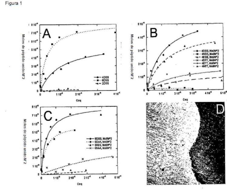 Péptidos de unión a calcio.