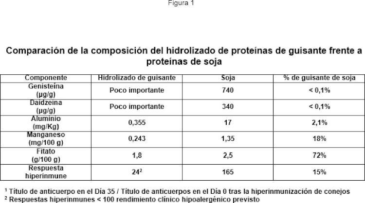 Productos nutritivos que tienen propiedades organolépticas mejoradas.