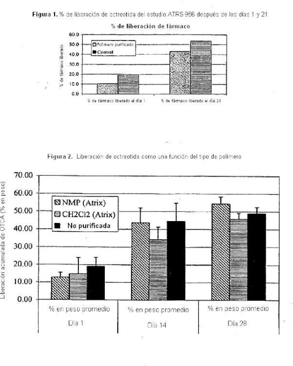 Poli-(lactida/glicolida) de descarga lenta y métodos para producir polímeros.