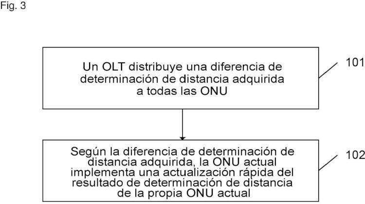 Método y sistema para actualizar rápidamente resultados de determinación de distancia de una unidad de red óptica mediante un terminal de línea óptica.