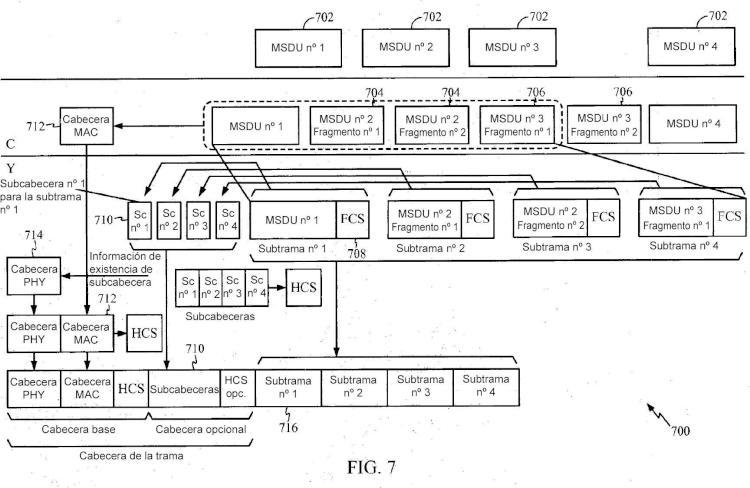 Arquitecturas de MAC de comunicaciones inalámbricas utilizando múltiples capas físicas.