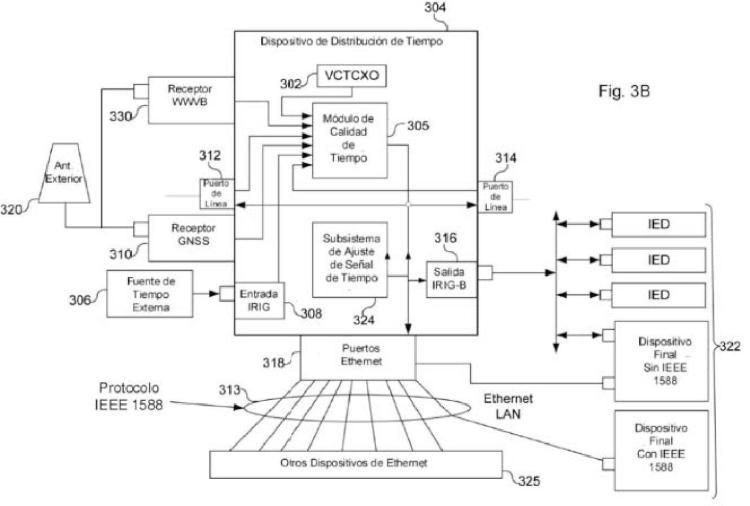 Dispositivo de distribución de tiempo con antena multibanda.