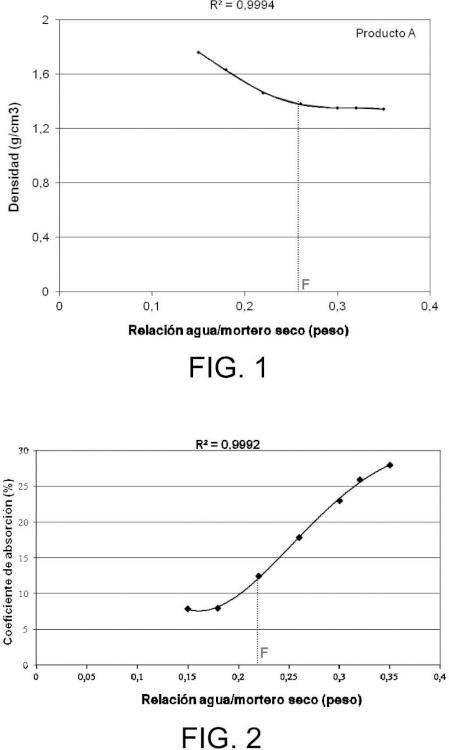 Procedimiento de determinación de la relación agua / mortero utilizada en la elaboración de morteros monocapa.