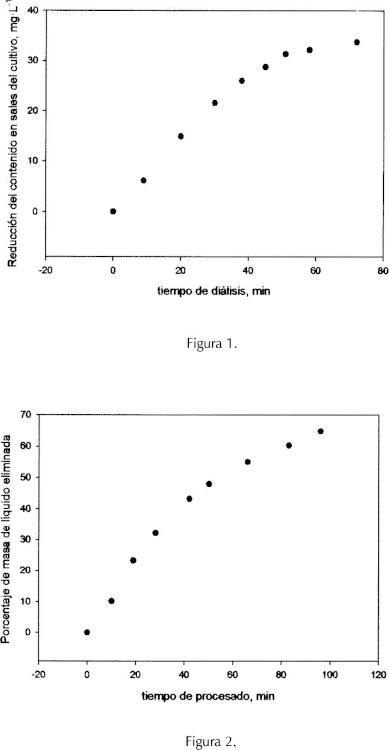 Concentración de cultivos de microalgas por un proceso de eliminación osmótica del medio utilizando disoluciones de glicerol.