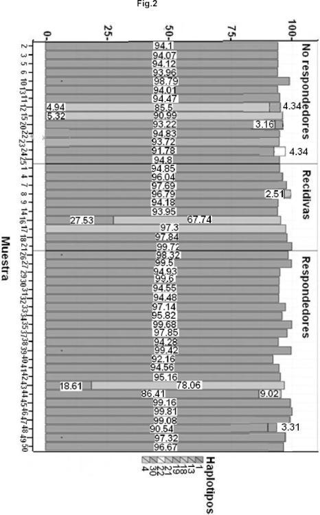 Polimorfismos para predecir o pronosticar la respuesta al tratamiento antiviral.