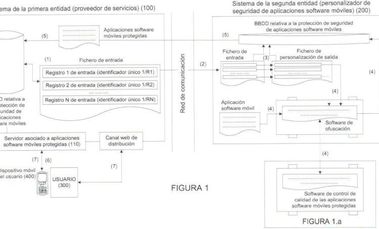 Sistema de protección automático y personalizado para aplicaciones móviles.
