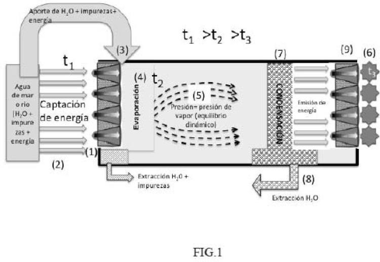 Un dispositivo de destilación multi-efecto MED de alta eficiencia HE-MED.