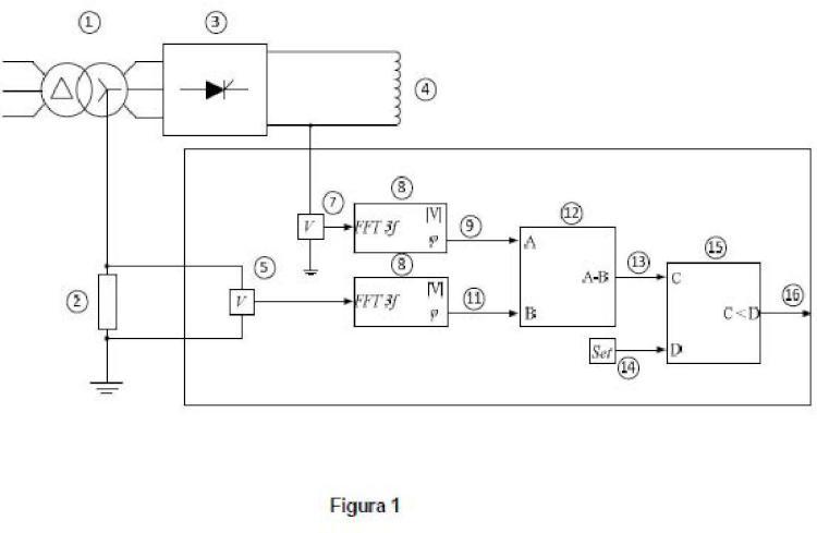 Método y sistema para la detección de faltas a tierra en sistemas de corriente continua alimentados mediante un rectificador.