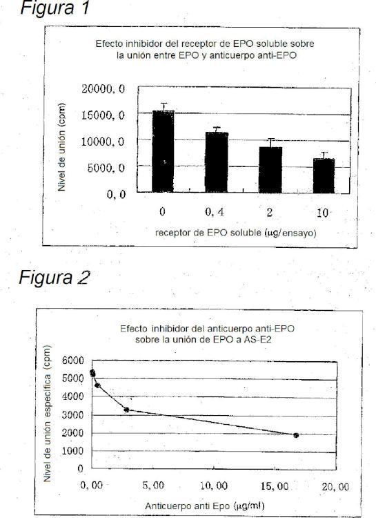 Método para medir la actividad inhibidora sobre la unión ligando-receptor.