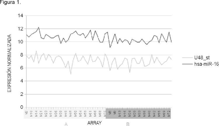 Firma de microARN como indicador del riesgo de recurrencia temprana en pacientes con cáncer de mama.