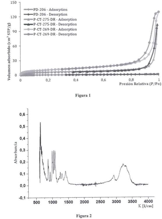 Deshidratación de sorbitol a isosorbida en ausencia de disolvente mediante catálisis heterogénea usando resinas sulfónicas como catalizadores.