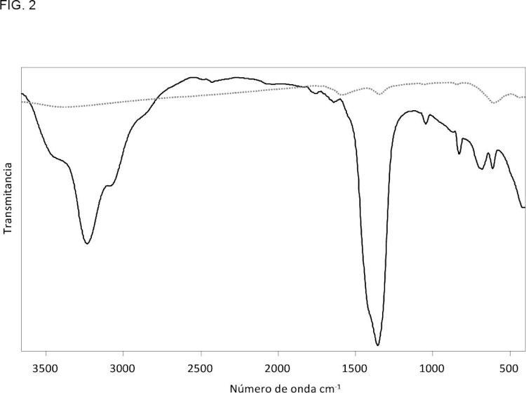 Procedimiento post-síntesis de modificación de la superficie de nanopartículas superparamagnéticas de óxidos de hierro.