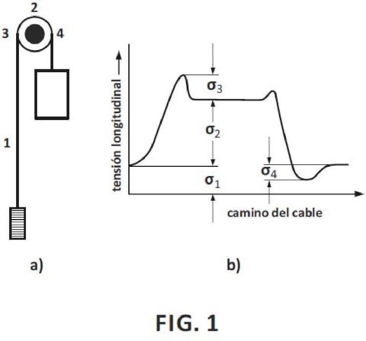 Sistema de suspensión y tracción y ascensor que comprenden al menos una polea y un elemento de suspensión y tracción con al menos un hilo de una aleación con memoria de forma.