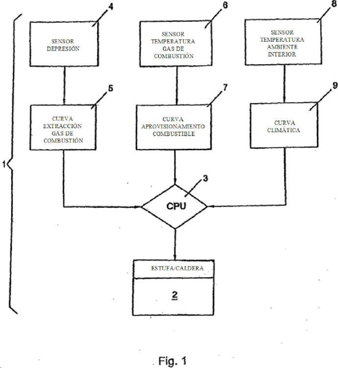 Método de control de un aparato de combustión de pellet y/o biomasa y aparato de combustión que opera de acuerdo con dicho método.
