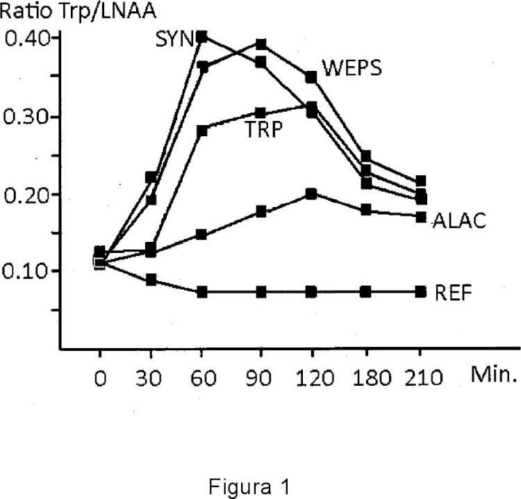 Mezcla de triptófano unido a un péptido y de triptófano unido a un polipéptido.