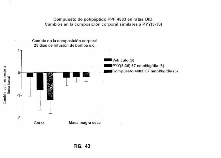 Motivos de la familia de polipéptidos pancreáticos, polipéptidos y métodos que los comprenden.