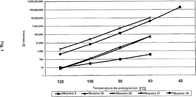 Método para elevar la temperatura de autoignición de un óxido inorgánico particulado.