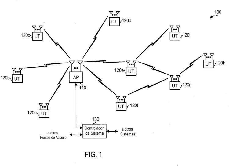 SDMA multi-canal.