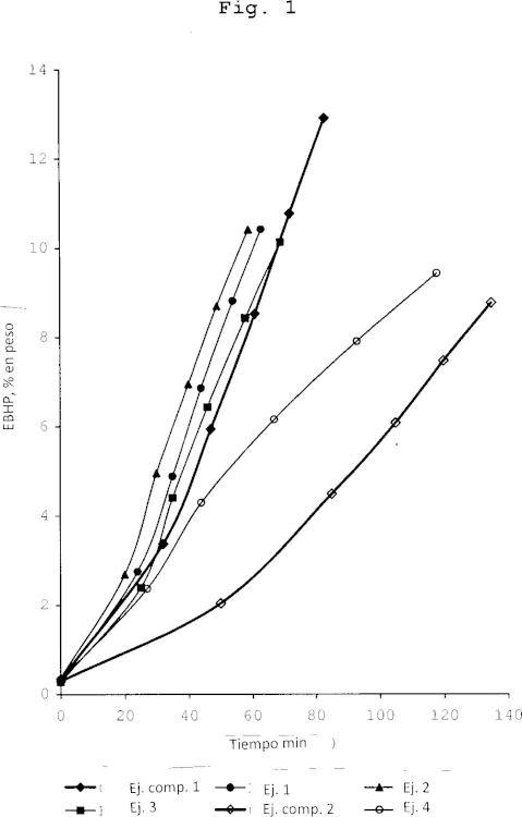 Procedimiento para la oxidación en fase líquida de etilbenceno a hidroperóxido de etilbenceno.