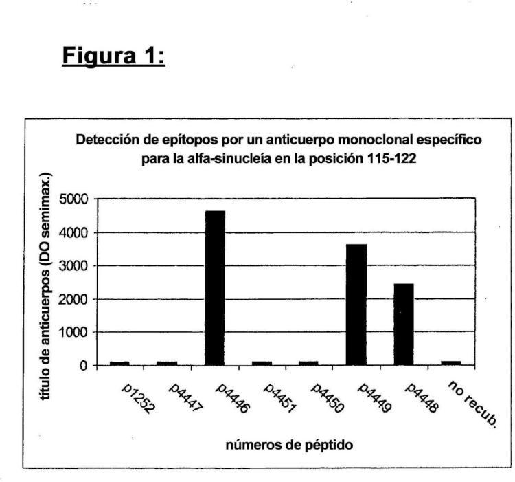 Mimotopos de alfa-sinucleína y vacunas de los mismos para el tratamiento de los trastornos neurodegenerativos.