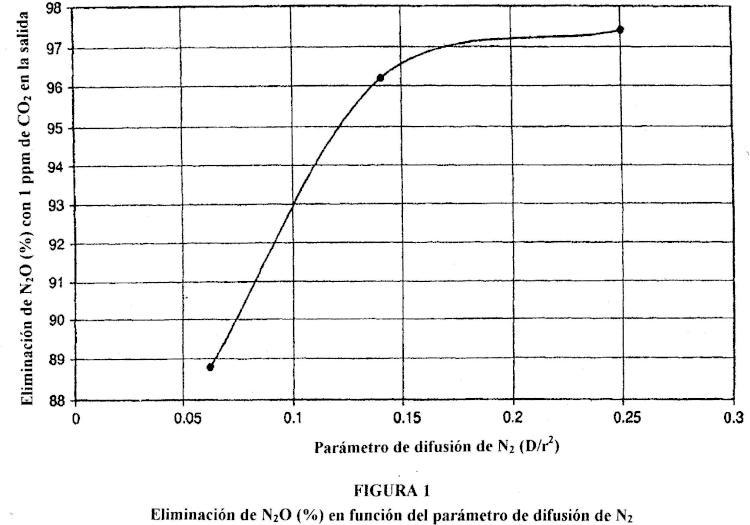 Proceso y aparato para la eliminación de óxido nitroso.