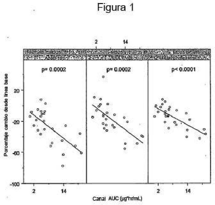 Oligonucleótidos para su uso en la modulación de lipoproteínas y en los niveles de colesterol en humanos.