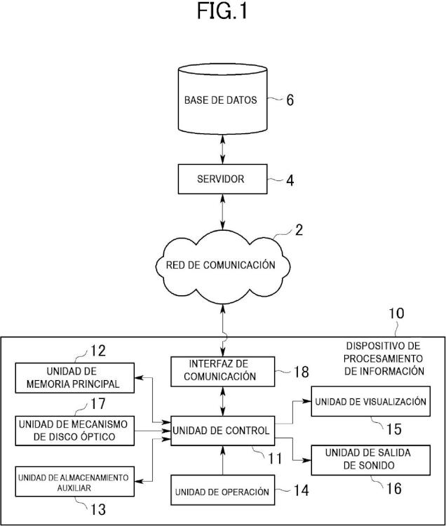 Dispositivo de procesamiento de información, método de control para dispositivo de procesamiento de información, programa y medio de almacenamiento de información.